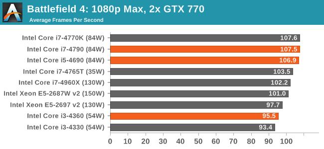 Battlefield 4: 1080p Max, 2x GTX 770