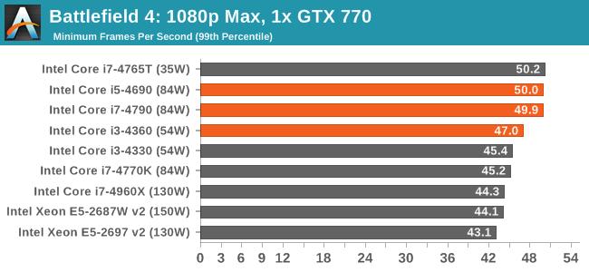 Battlefield 4: 1080p Max, 1x GTX 770