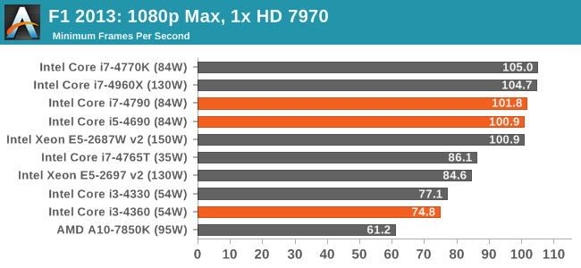 F1 2013: 1080p Max, 1x HD 7970
