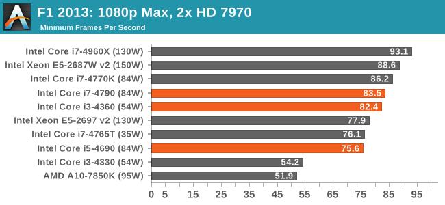 F1 2013: 1080p Max, 2x HD 7970