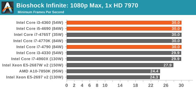 Bioshock Infinite: 1080p Max, 1x HD 7970