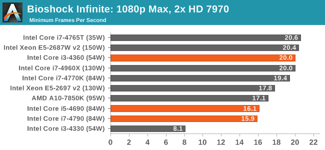 Bioshock Infinite: 1080p Max, 2x HD 7970
