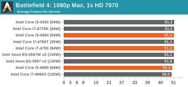 Battlefield 4: 1080p Max, 1x HD 7970
