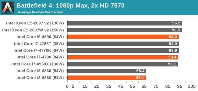 Battlefield 4: 1080p Max, 2x HD 7970