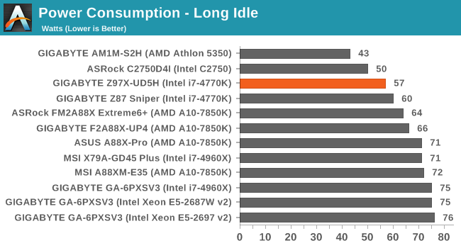 Power Consumption - Long Idle