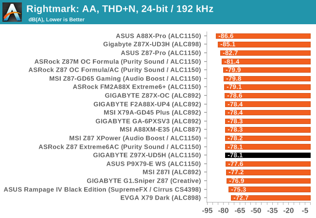 Rightmark: AA, THD+N, 24-bit / 192 kHz