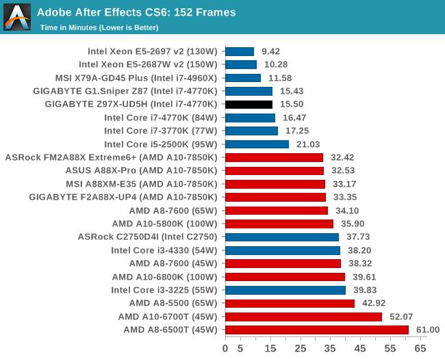 Adobe After Effects CS6: 152 Frames