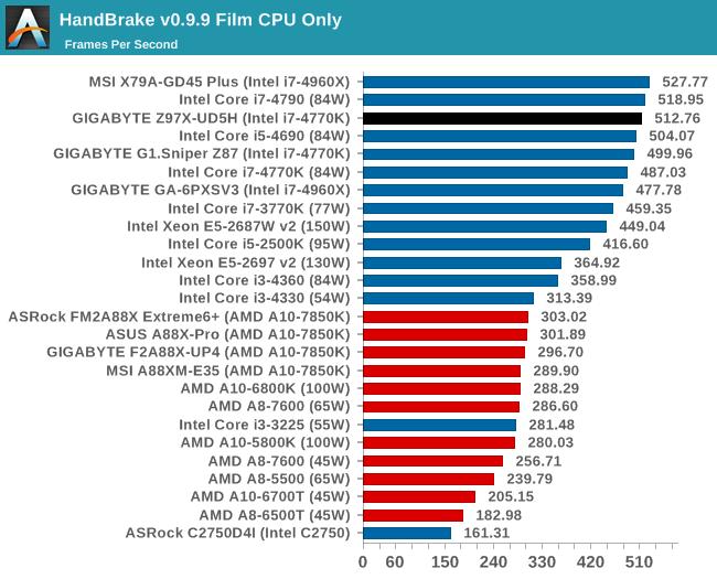 HandBrake v0.9.9 Film CPU Only