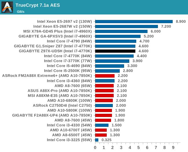 TrueCrypt 7.1a AES