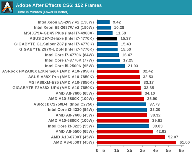 Real World CPU Benchmarks - ASUS Z97-DELUXE (NFC & WLC) Review: With