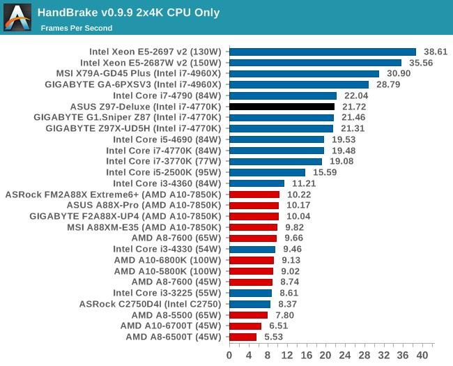 HandBrake v0.9.9 2x4K CPU Only