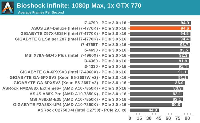 Bioshock Infinite: 1080p Max, 1x GTX 770