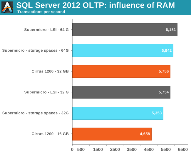 SQL Server 2012 OLTP: influence of RAM