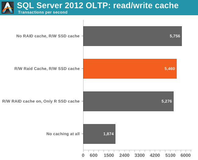 OLTP performance: write / read cache