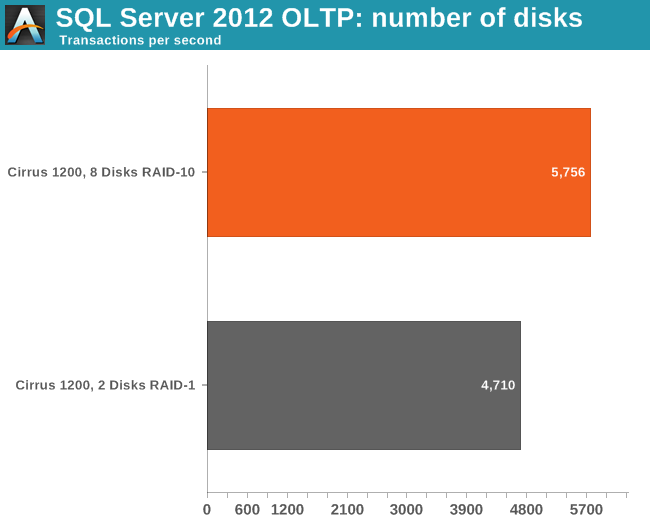 OLTP performance: number of disks