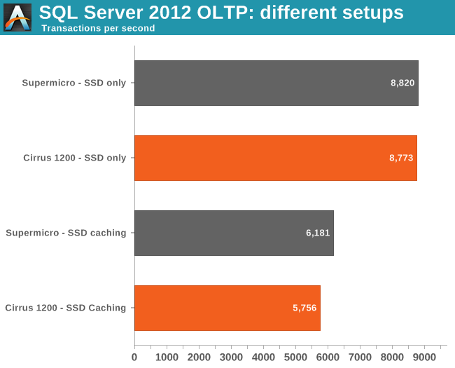 SQL Server 2012 OLTP: different setups