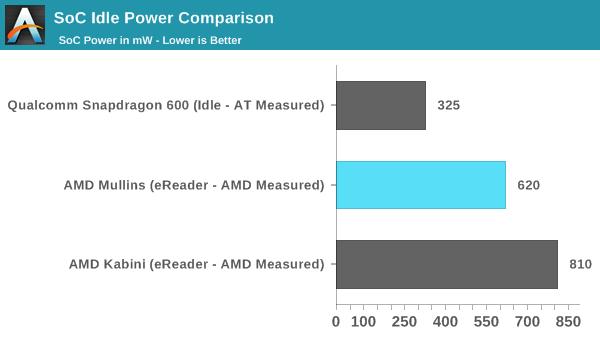 SoC Idle Power Comparison