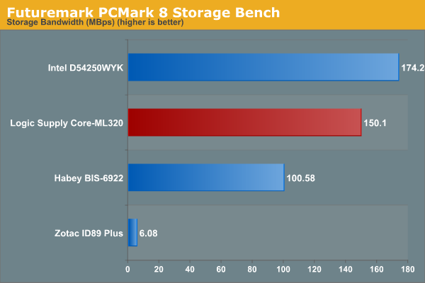 Futuremark PCMark 8 Storage Bench