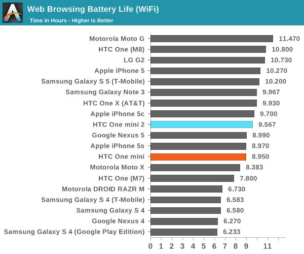 htc one mini battery. web browsing battery life (wifi) htc one mini