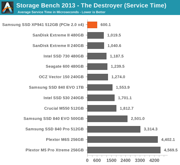 AnandTech Storage Bench 2013 - Samsung SSD XP941 Review: The