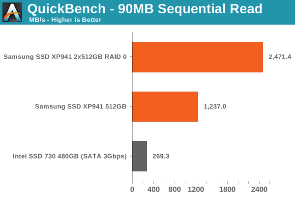 QuickBench - 90MB Sequential Read