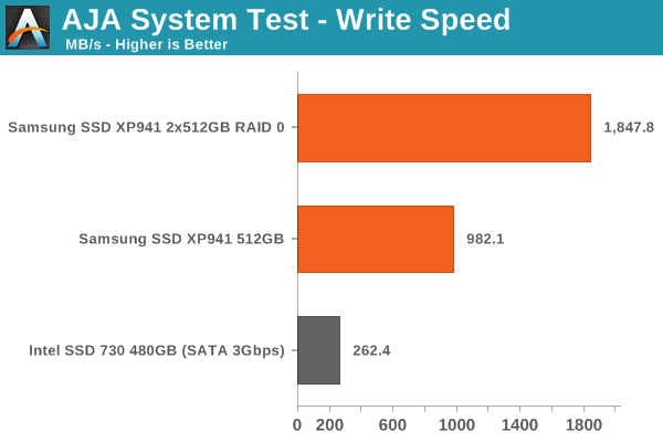 AJA System Test - Write Speed