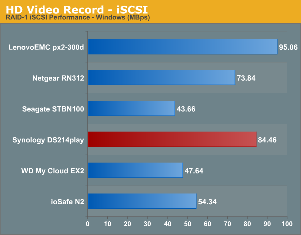 HD Video Recording - iSCSI