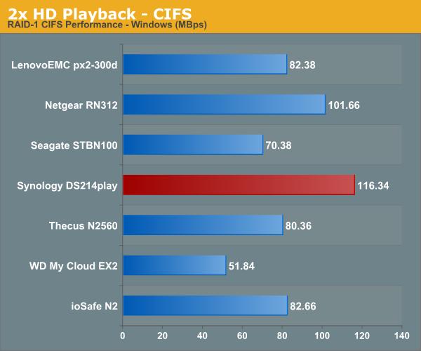 2x HD Playback - CIFS