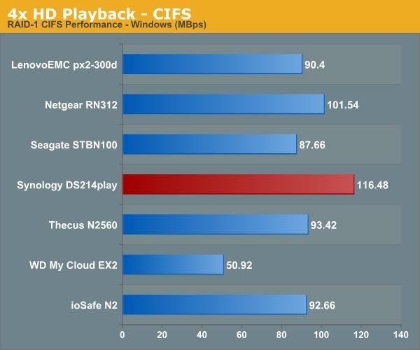 4x HD Playback - CIFS