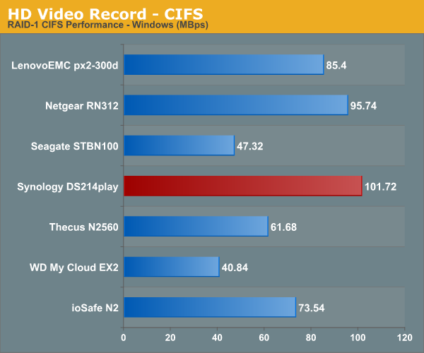 HD Video Recording - CIFS