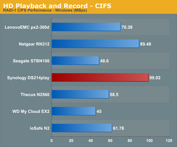 HD Playback and Recording - CIFS