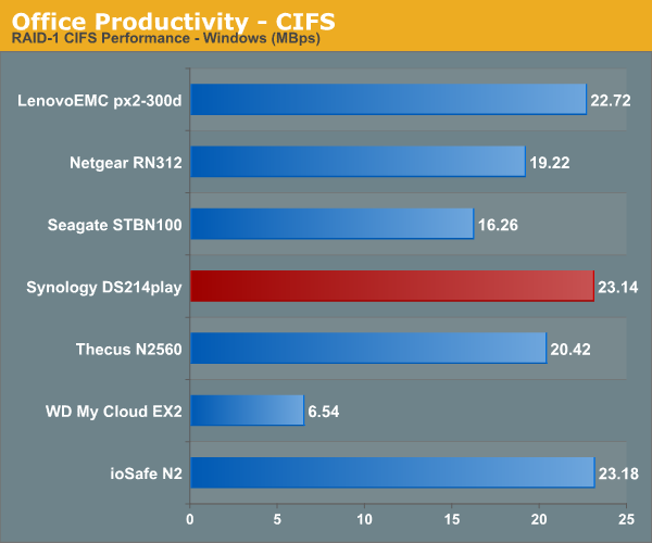 Office Productivity - CIFS