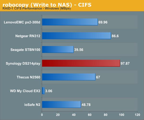 robocopy (Write to NAS) - CIFS