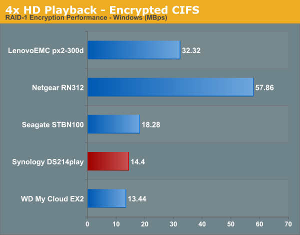4x HD Playback - Encrypted CIFS