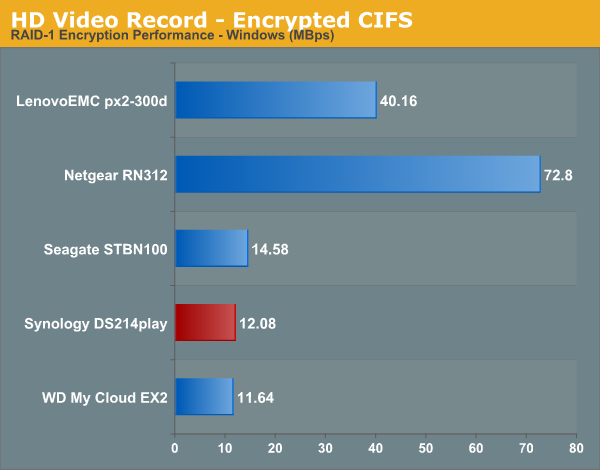 HD Video Recording - Encrypted CIFS