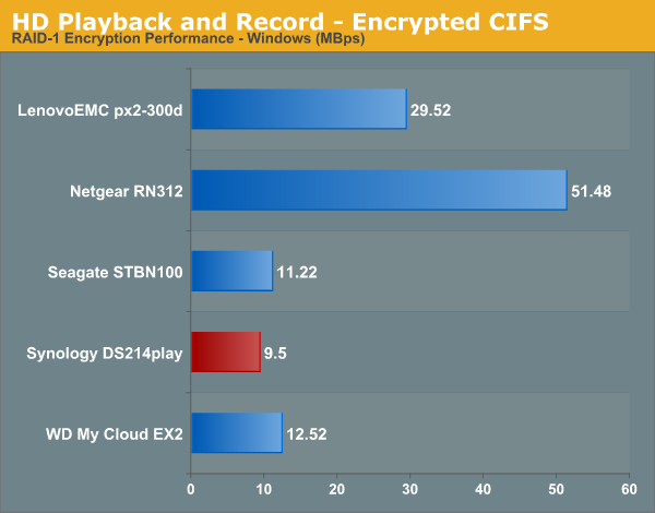 HD Playback and Recording - Encrypted CIFS