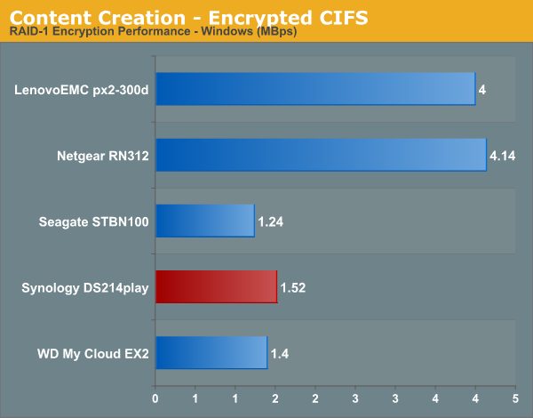 Content Creation - Encrypted CIFS