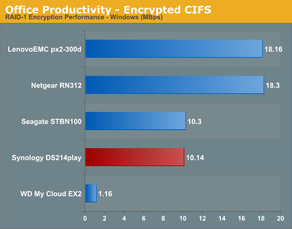 Office Productivity - Encrypted CIFS