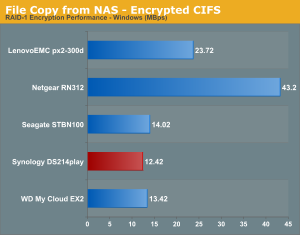 File Copy from NAS - Encrypted CIFS