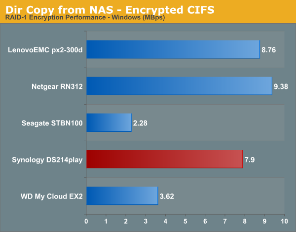 Dir Copy from NAS - Encrypted CIFS