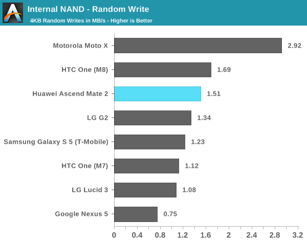 Internal NAND - Random Write
