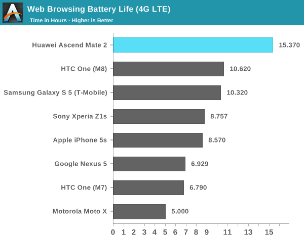 Web Browsing Battery Life (4G LTE)
