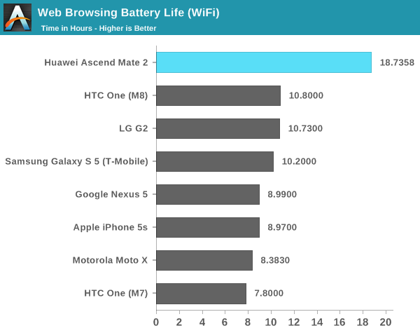Huawei Ascend Mate 2 battery test