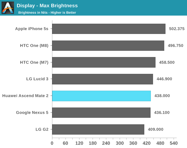 Display - Max Brightness