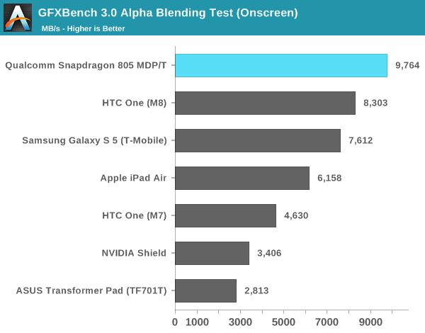 GFXBench 3.0 Alpha Blending Test (Onscreen)
