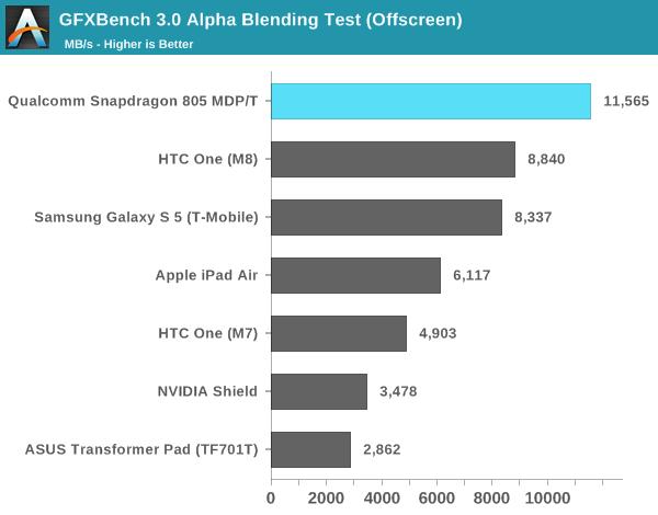 GFXBench 3.0 Alpha Blending Test (Offscreen)