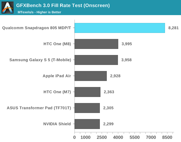 GFXBench 3.0 Fill Rate Test (Onscreen)