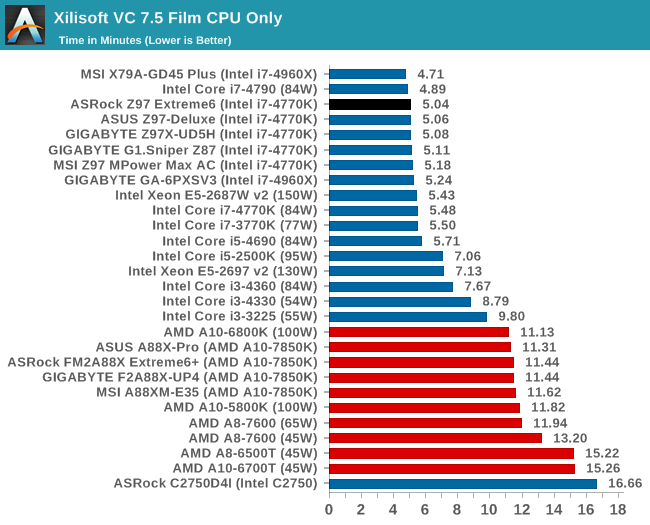 Xilisoft VC 7.5 Film CPU Only