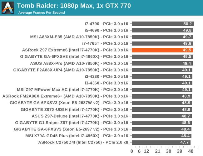 Tomb Raider: 1080p Max, 1x GTX 770
