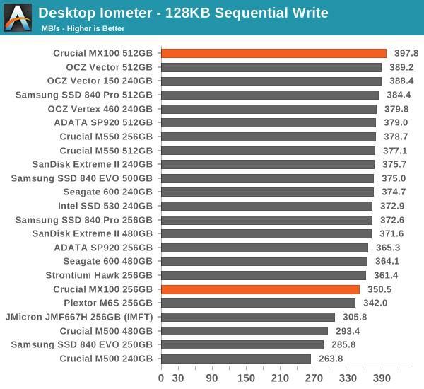 Desktop Iometer - 128KB Sequential Write